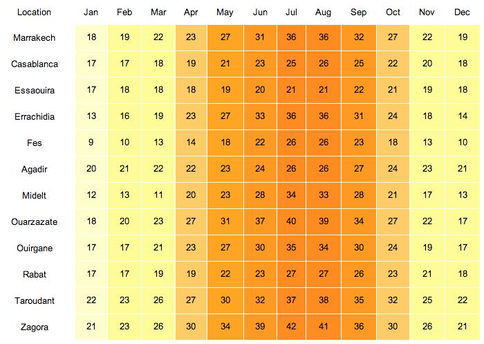 хлопка может температура воды в марокко в августе уход