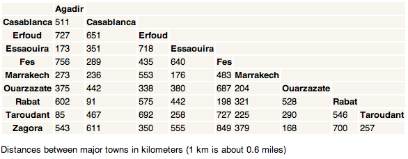 Morocco Holiday Travel Distances